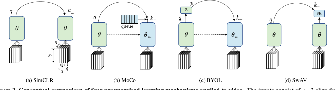 Figure 3 for A Large-Scale Study on Unsupervised Spatiotemporal Representation Learning