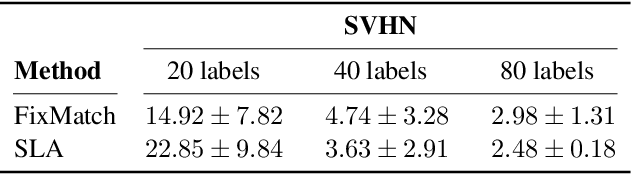 Figure 3 for Sinkhorn Label Allocation: Semi-Supervised Classification via Annealed Self-Training