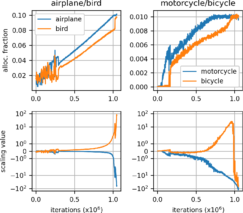 Figure 4 for Sinkhorn Label Allocation: Semi-Supervised Classification via Annealed Self-Training