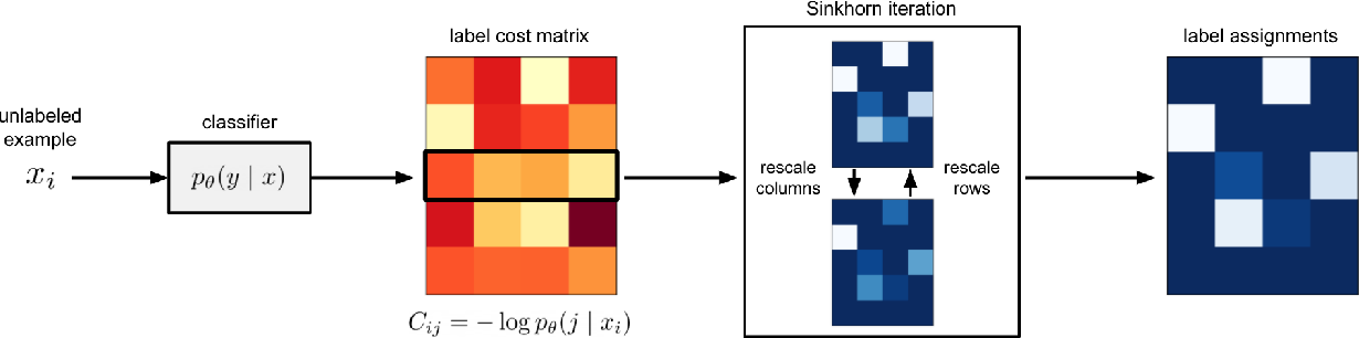 Figure 1 for Sinkhorn Label Allocation: Semi-Supervised Classification via Annealed Self-Training