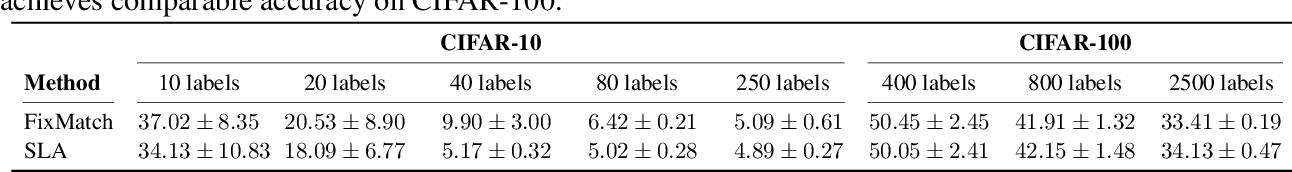 Figure 2 for Sinkhorn Label Allocation: Semi-Supervised Classification via Annealed Self-Training
