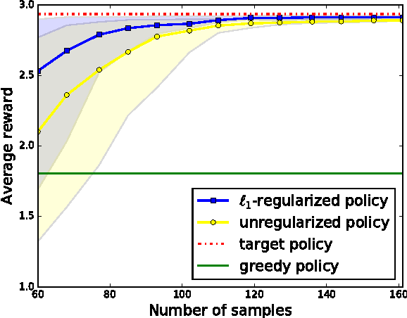 Figure 3 for Learning Policies for Markov Decision Processes from Data