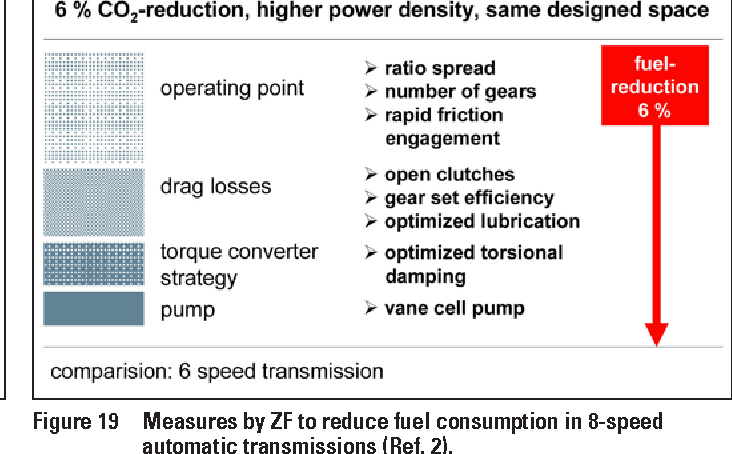 Figure 18 from How to Minimize Power Losses in Transmissions, Axles