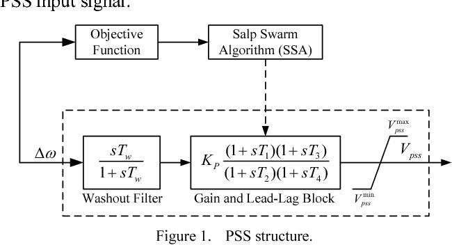 Parameter optimization of power system stabilizer via Salp Swarm