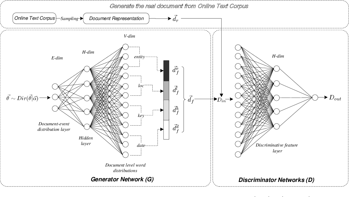Figure 1 for Open Event Extraction from Online Text using a Generative Adversarial Network