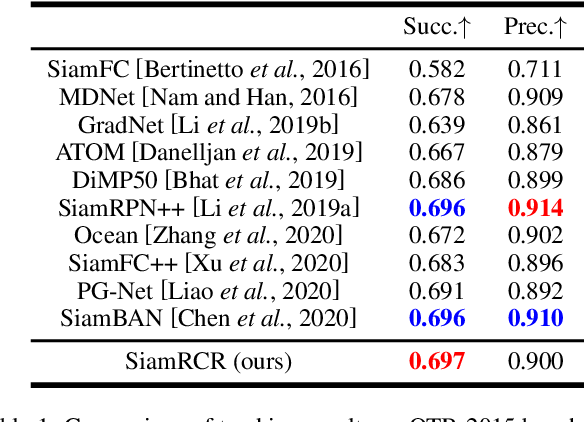 Figure 4 for SiamRCR: Reciprocal Classification and Regression for Visual Object Tracking