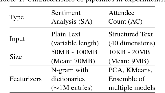 Figure 2 for PRETZEL: Opening the Black Box of Machine Learning Prediction Serving Systems