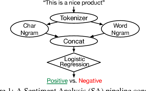 Figure 1 for PRETZEL: Opening the Black Box of Machine Learning Prediction Serving Systems
