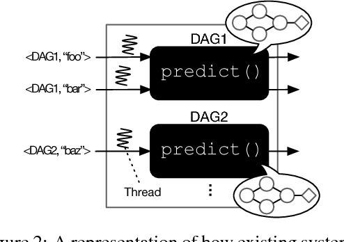Figure 3 for PRETZEL: Opening the Black Box of Machine Learning Prediction Serving Systems