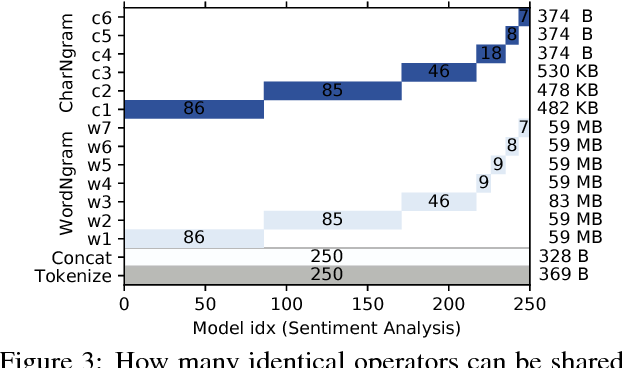 Figure 4 for PRETZEL: Opening the Black Box of Machine Learning Prediction Serving Systems