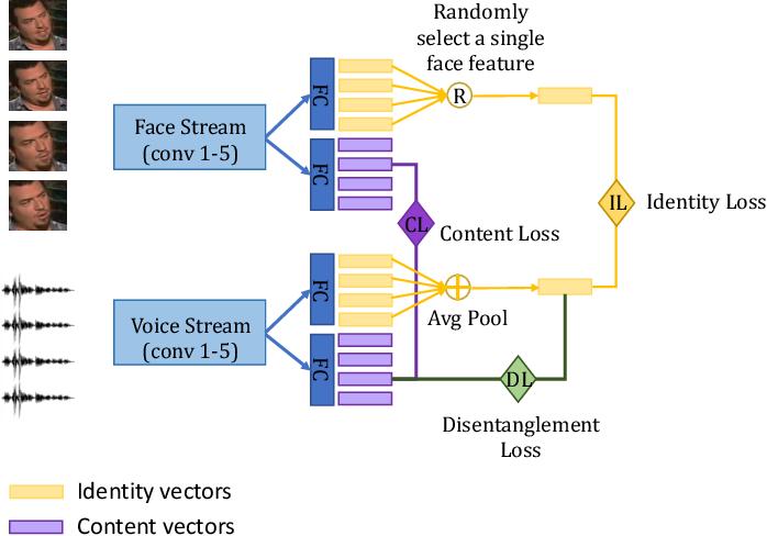 Figure 3 for Disentangled Speech Embeddings using Cross-modal Self-supervision