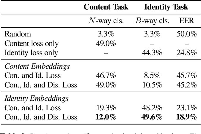 Figure 4 for Disentangled Speech Embeddings using Cross-modal Self-supervision