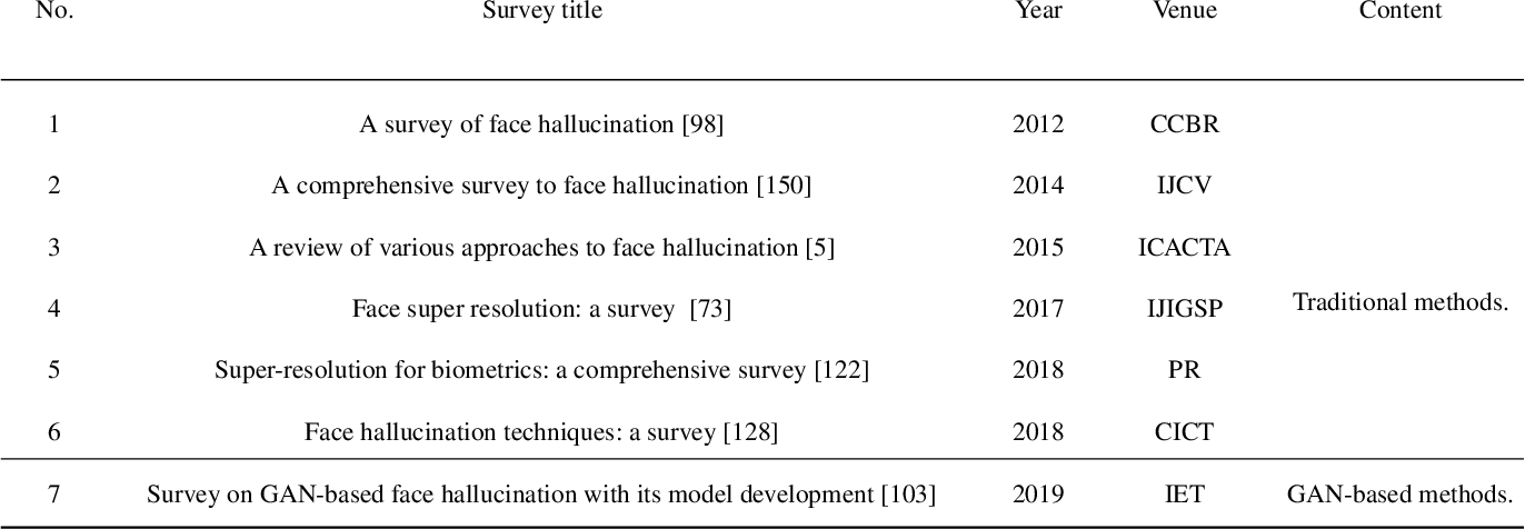 Figure 1 for Deep Learning-based Face Super-resolution: A Survey