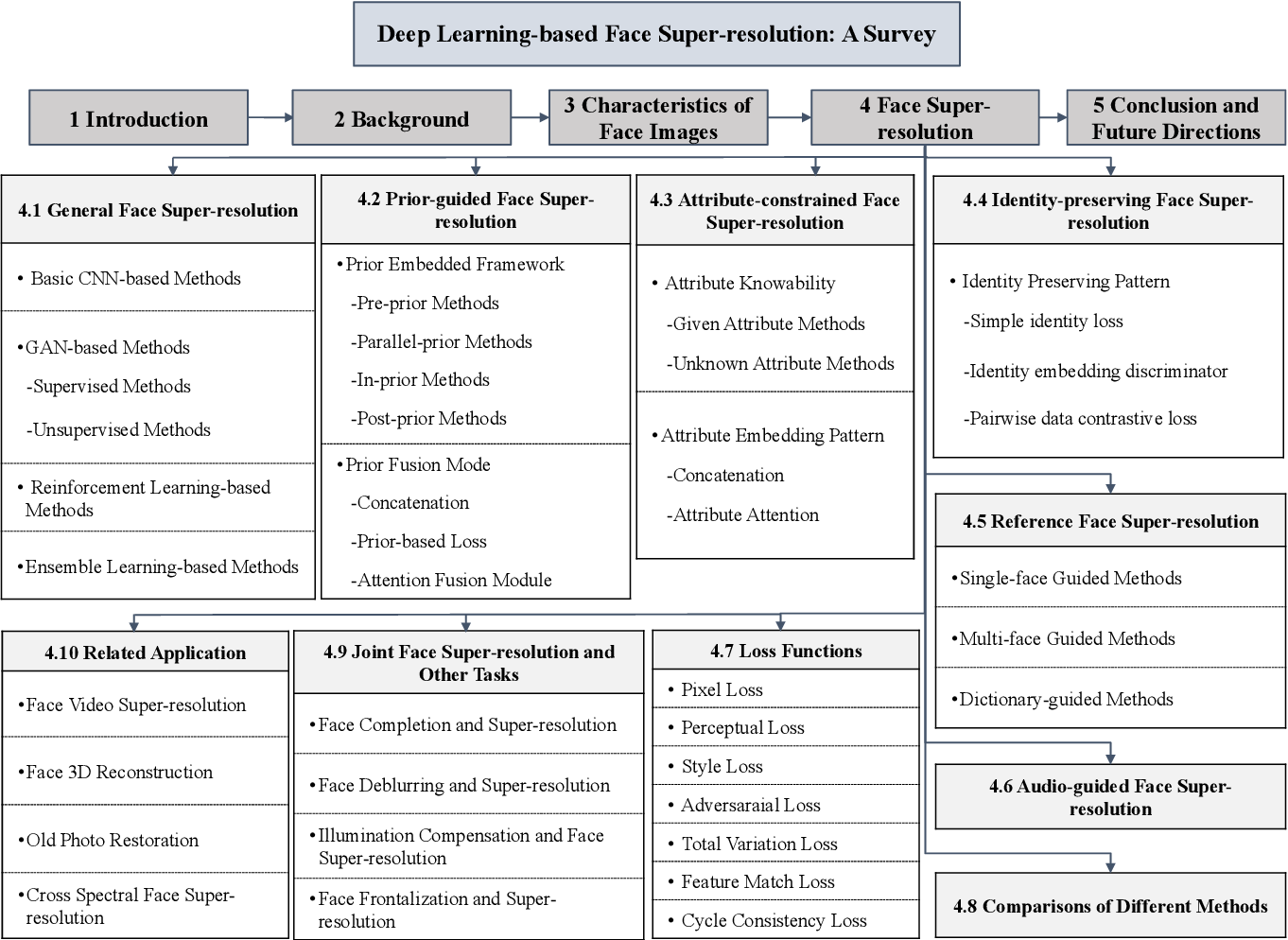 Figure 2 for Deep Learning-based Face Super-resolution: A Survey