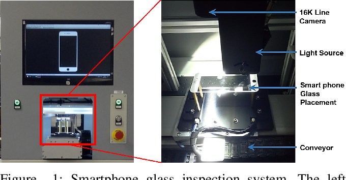 Figure 1 for Smart-Inspect: Micro Scale Localization and Classification of Smartphone Glass Defects for Industrial Automation