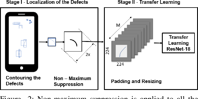 Figure 2 for Smart-Inspect: Micro Scale Localization and Classification of Smartphone Glass Defects for Industrial Automation