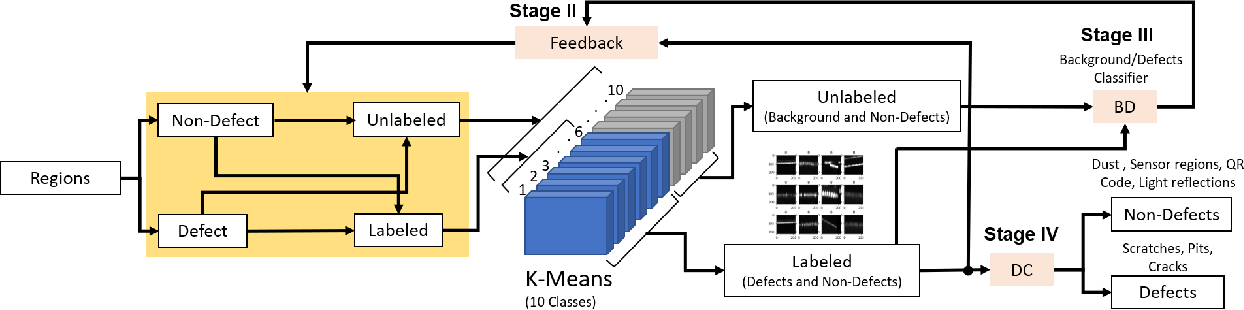 Figure 3 for Smart-Inspect: Micro Scale Localization and Classification of Smartphone Glass Defects for Industrial Automation