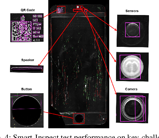Figure 4 for Smart-Inspect: Micro Scale Localization and Classification of Smartphone Glass Defects for Industrial Automation