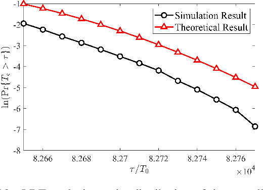 Figure 2 for Delay Analysis of Wireless Federated Learning Based on Saddle Point Approximation and Large Deviation Theory