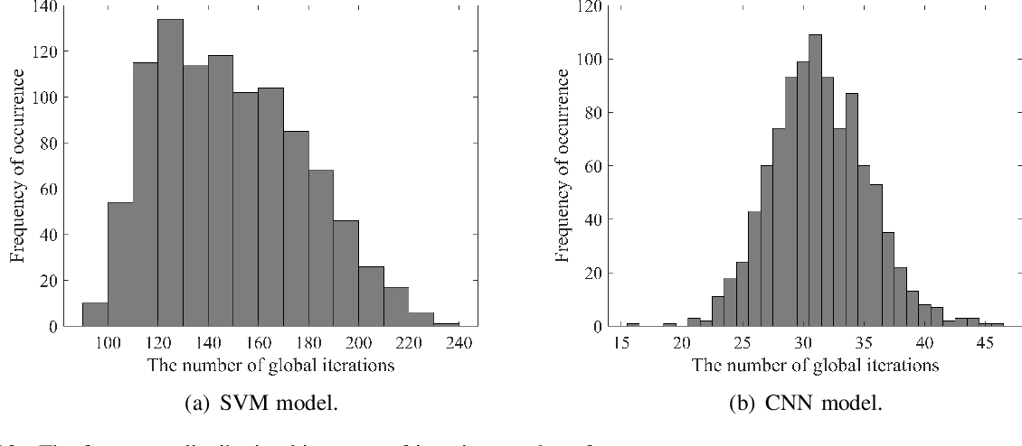Figure 4 for Delay Analysis of Wireless Federated Learning Based on Saddle Point Approximation and Large Deviation Theory
