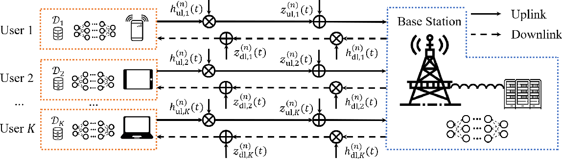 Figure 1 for Delay Analysis of Wireless Federated Learning Based on Saddle Point Approximation and Large Deviation Theory