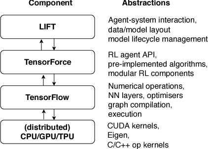 Figure 3 for LIFT: Reinforcement Learning in Computer Systems by Learning From Demonstrations