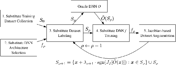 Figure 1 for Security Matters: A Survey on Adversarial Machine Learning