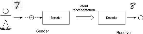 Figure 2 for Security Matters: A Survey on Adversarial Machine Learning