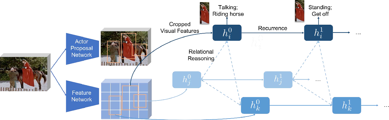 Figure 2 for Relational Action Forecasting