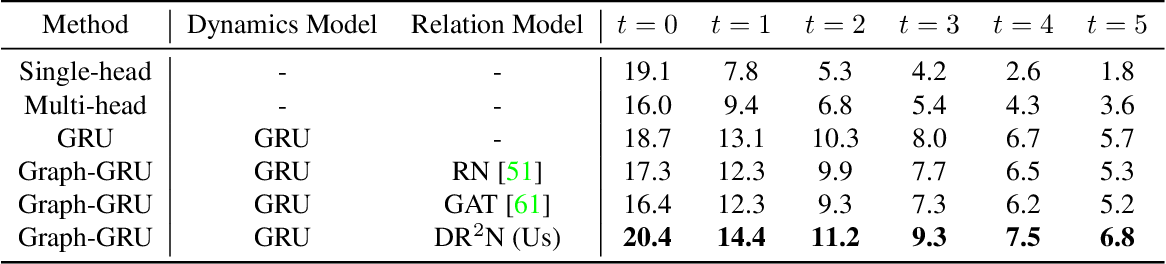 Figure 3 for Relational Action Forecasting