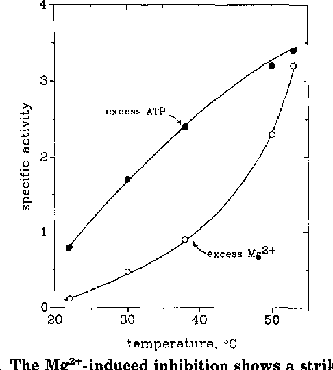 FIG. 7. The Mg2+-induced inhibition shows a striking tem-