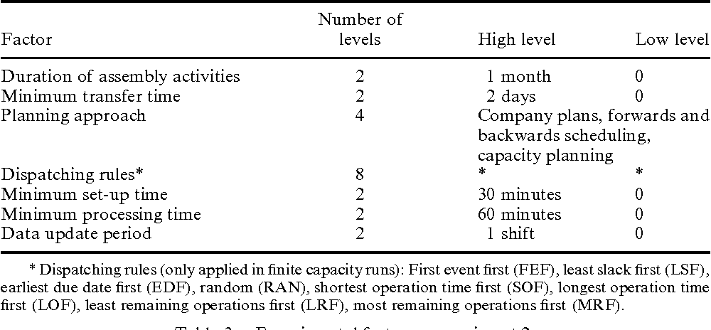 Table 3 from Computer-aided production management issues in the