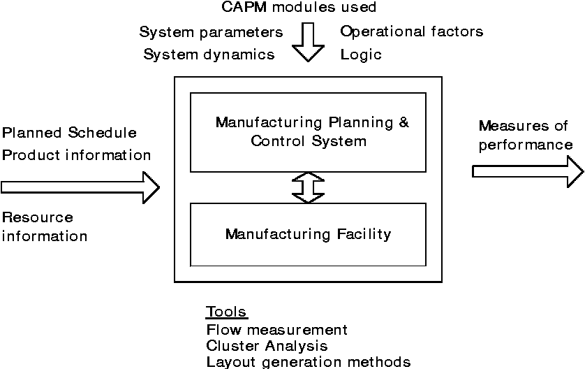 Figure 1 from Computer-aided production management issues in the