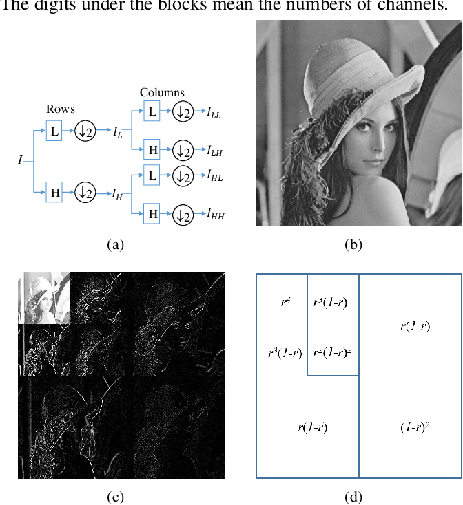 Figure 3 for Y-net: Multi-scale feature aggregation network with wavelet structure similarity loss function for single image dehazing