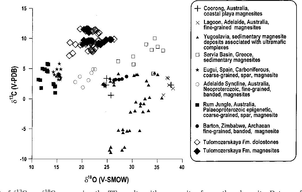 PDF] Palaeoproterozoic magnesite: lithological and isotopic