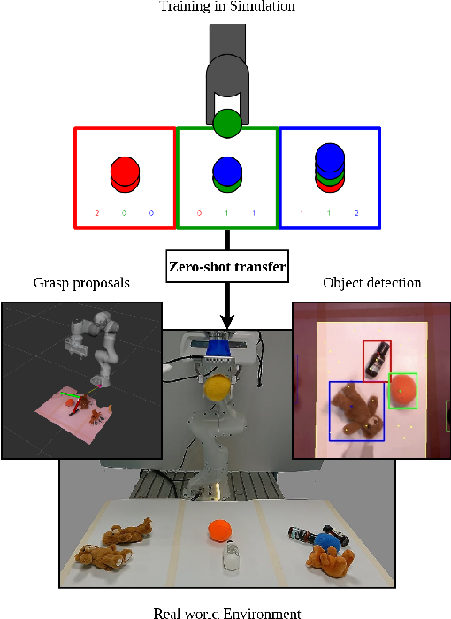 Figure 1 for Zero-shot Sim-to-Real Transfer with Modular Priors