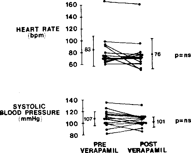 Chronic verapamil therapy in pediatric and young adult