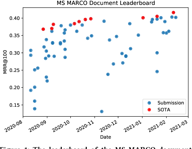 Figure 1 for Significant Improvements over the State of the Art? A Case Study of the MS MARCO Document Ranking Leaderboard