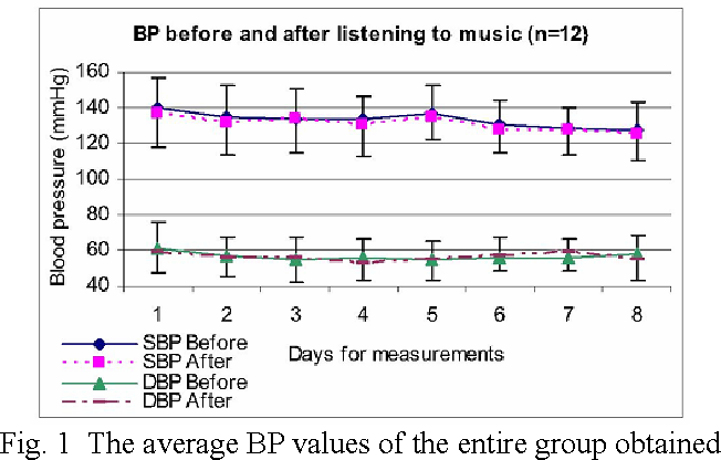 Implementation of MP3 player for music therapy on hypertension