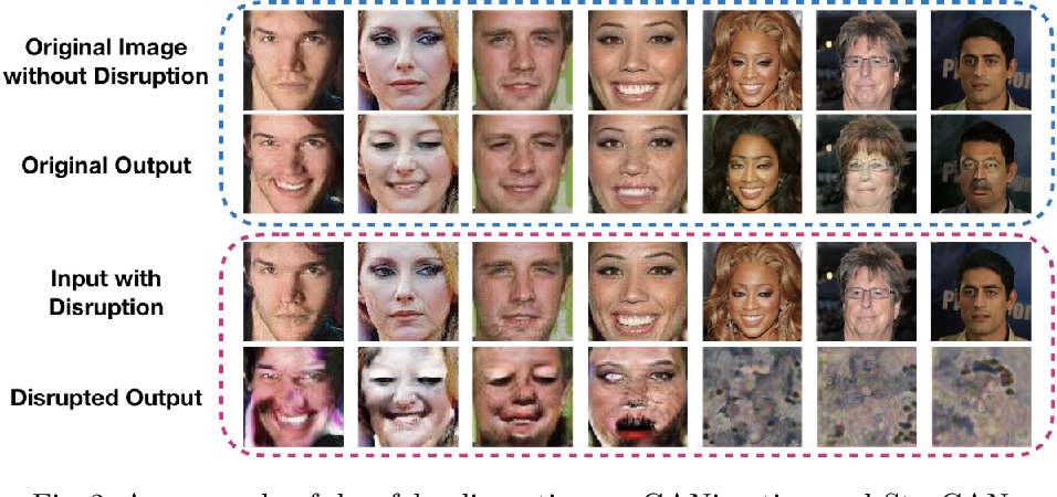 Figure 3 for Disrupting Deepfakes: Adversarial Attacks Against Conditional Image Translation Networks and Facial Manipulation Systems