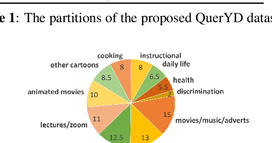 Figure 3 for QuerYD: A video dataset with high-quality textual and audio narrations