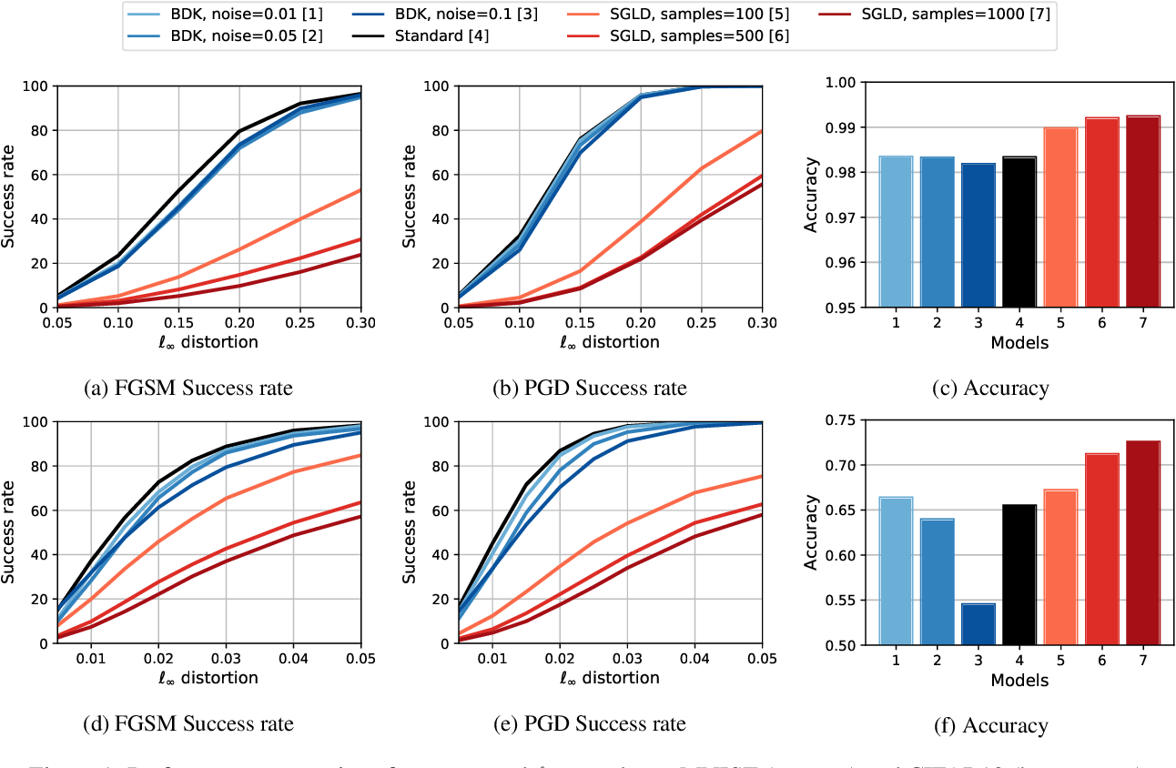 Figure 1 for Assessing the Adversarial Robustness of Monte Carlo and Distillation Methods for Deep Bayesian Neural Network Classification