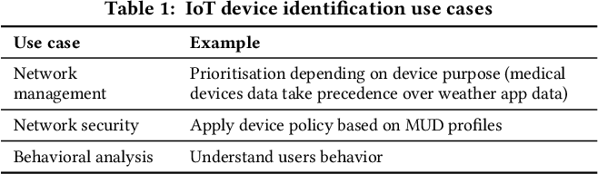 Figure 1 for The Case for Retraining of ML Models for IoT Device Identification at the Edge