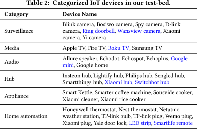 Figure 3 for The Case for Retraining of ML Models for IoT Device Identification at the Edge