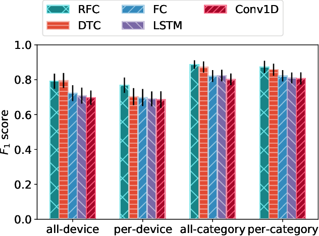 Figure 4 for The Case for Retraining of ML Models for IoT Device Identification at the Edge