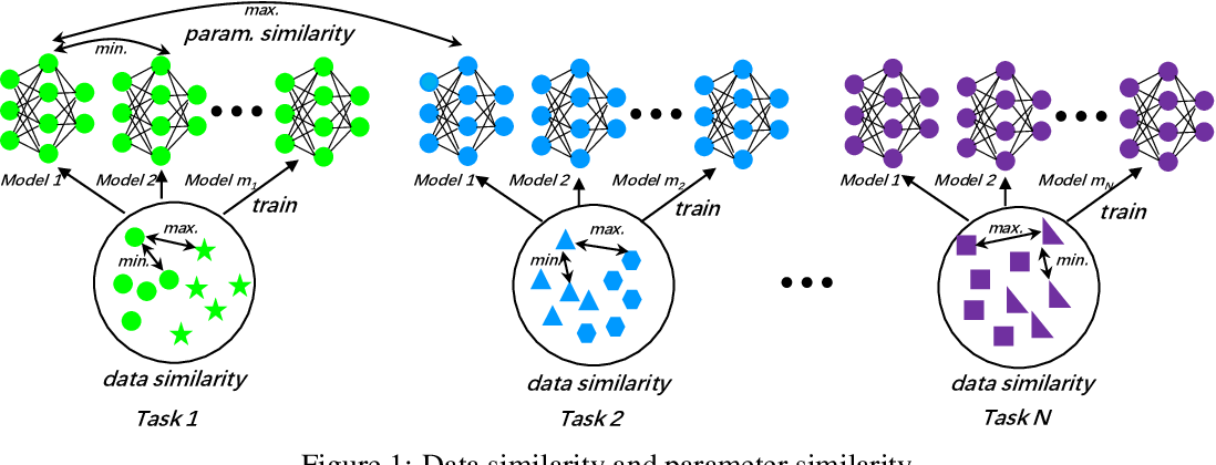 Figure 1 for Learnable Parameter Similarity