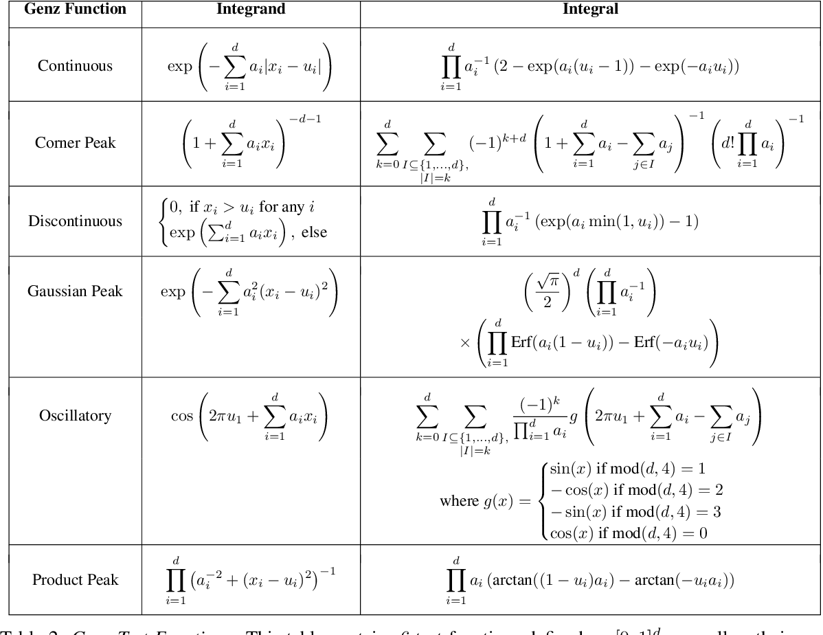 Figure 4 for Scalable Control Variates for Monte Carlo Methods via Stochastic Optimization