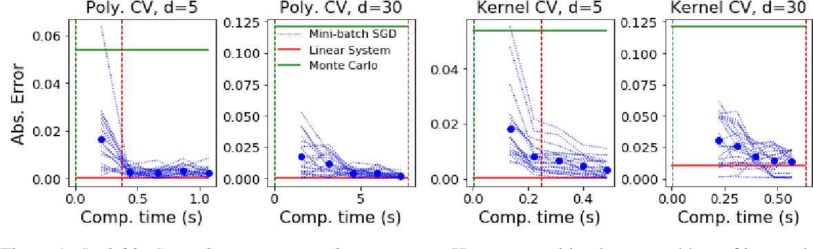 Figure 1 for Scalable Control Variates for Monte Carlo Methods via Stochastic Optimization
