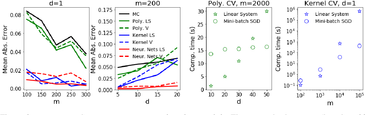 Figure 3 for Scalable Control Variates for Monte Carlo Methods via Stochastic Optimization