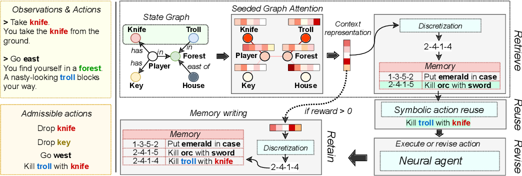 Figure 1 for Case-based Reasoning for Better Generalization in Text-Adventure Games
